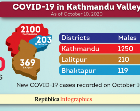 Highest single-day spike of 2,672 new cases recorded in Kathmandu Valley in past  24 hours