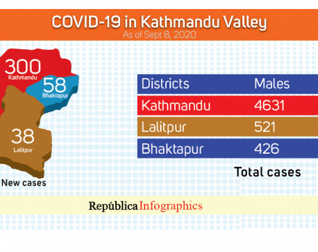 With 396 new cases in past 24 hours, Kathmandu Valley's COVID-19 tally jumps to 8,580