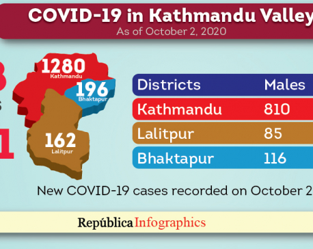 Kathmandu reports highest single-day jump of 1,638 coronavirus cases