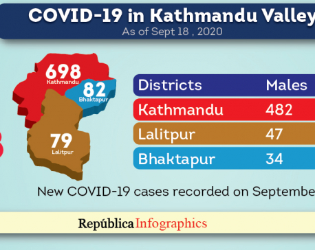 Kathmandu Valley alone recorded 859 new cases of COVID-19 and four new deaths in past 24 hours
