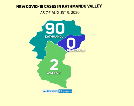 Kathmandu Valley witnesses 92 new case of COVID-19 in the past 24 hours