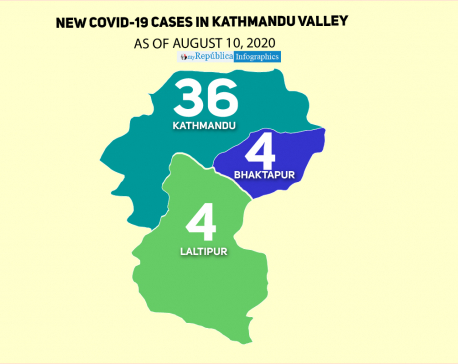 44 new COVID-19 cases in Kathmandu Valley