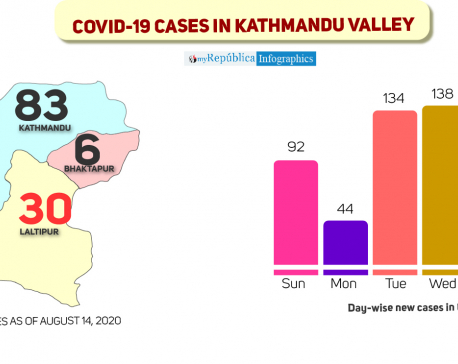 971 COVID-19 cases in Kathmandu Valley in just ten days