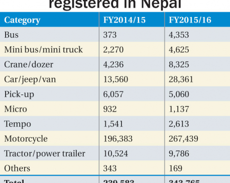 Vehicle registration up 43% despite blockade
