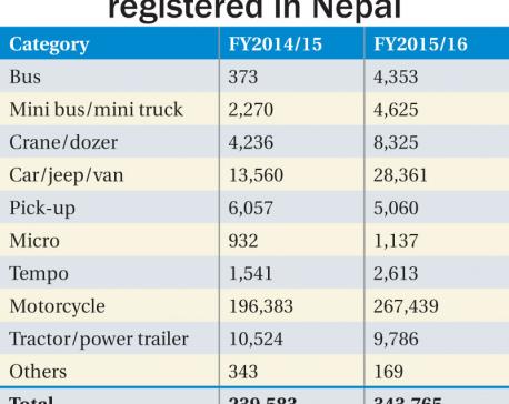 Vehicle registration up 43% despite blockade