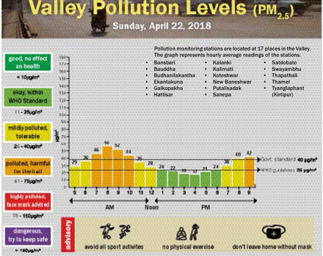 Valley Pollution Levels for 23 April, 2018