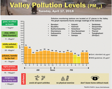 Valley Pollution Levels for 17 April, 2018