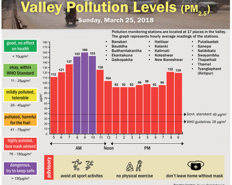 Valley Pollution Levels for 25 March 2018
