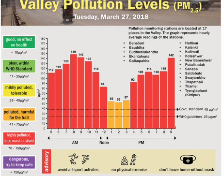 Valley Pollution Levels for 27 March, 2018