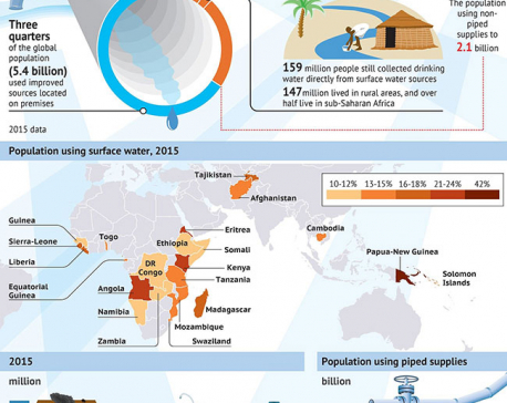 Infographics: Water and peace