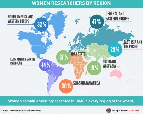 Tackling Science's Gender Parity Problem