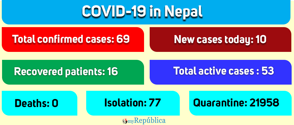 COVID-19 cases in Nepal climb to 69 as ten more patients test positive today (with video)