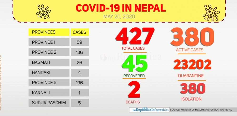 Nepal's COVID-19 tally jumps to 427 with 25 new cases today (with video)