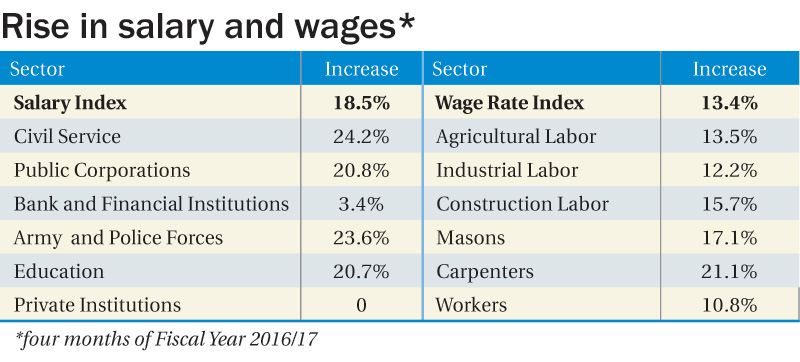 Hike in civil sector salary drives up salary, wages indices