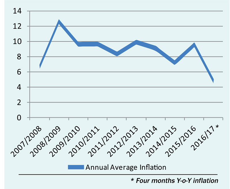 Inflation slows to 4.8 percent