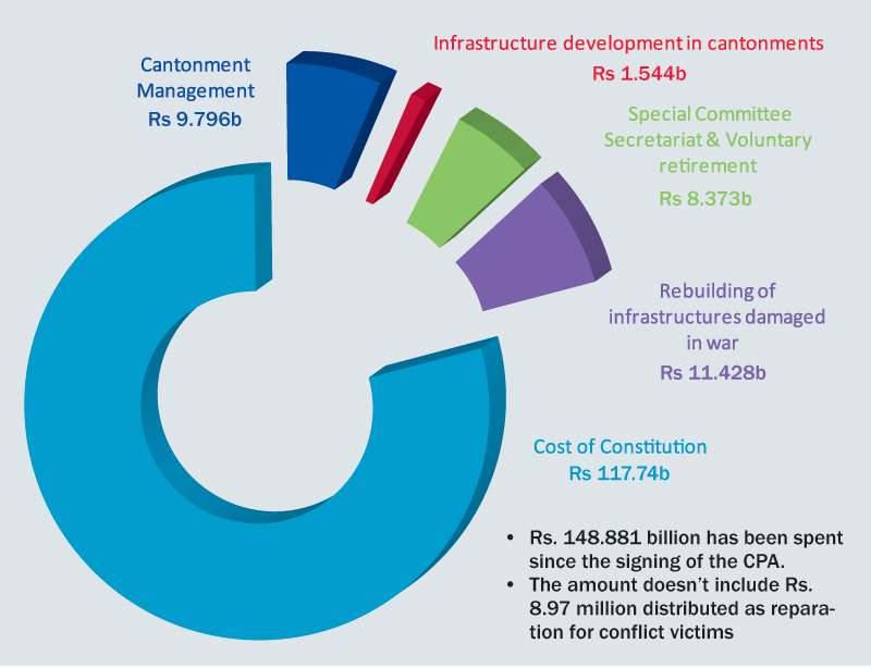 Cost of peace process Rs 148.8b so far