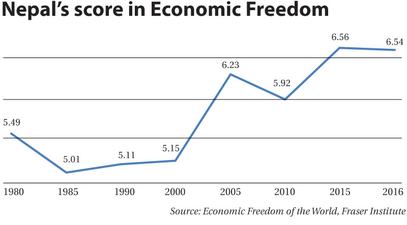 Nepal drops two notches in economic freedom