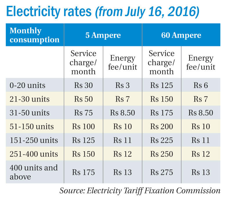 Tenants not benefiting from new electricity tariff regime