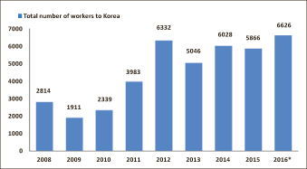 Labor migration to Korea highest in nine years
