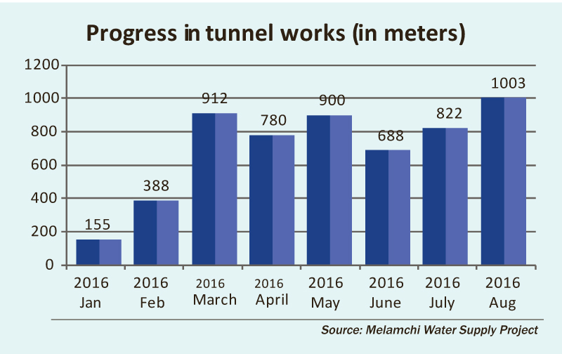 Record progress in Melamchi tunnel work: Officials