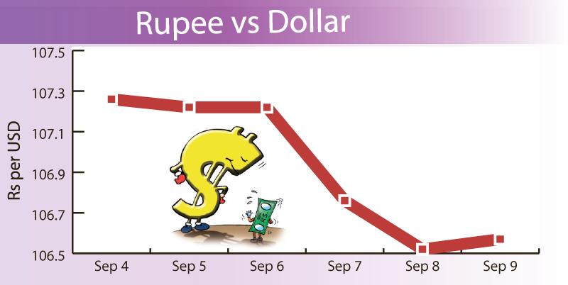 Rupee strengthens, gold glitters