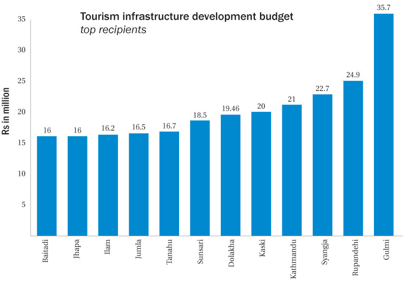 Districts getting more tourists given less budget