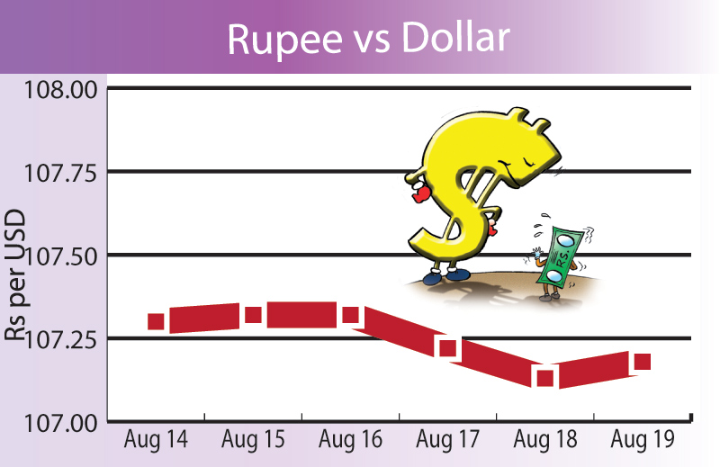 Rupee strengthens, gold glitters