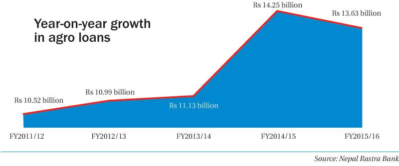 NRB efforts in vain as agro loans growth shrinks
