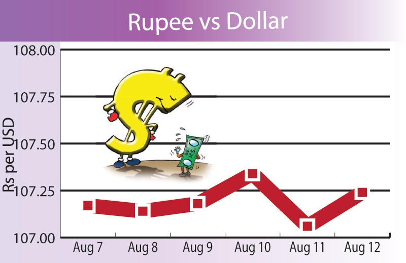 Rupee weakens, gold unchanged