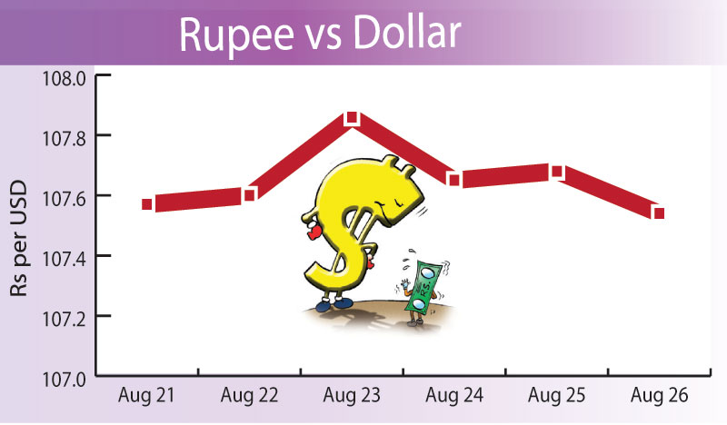 Rupee up marginally against US dollar, gold prices down