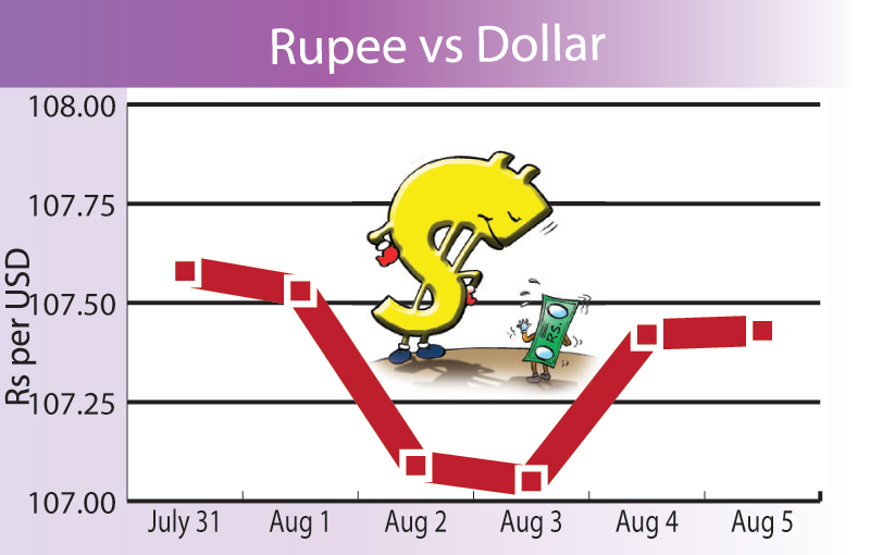 Rupee strengthens, gold shines