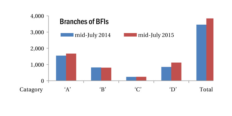 Urban-centric BFIs making financial inclusion elusive