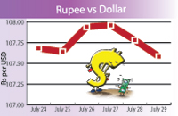 Rupee appreciates, gold shines