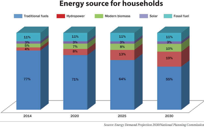 Energy use in homes to see a major shift by 2030: Report