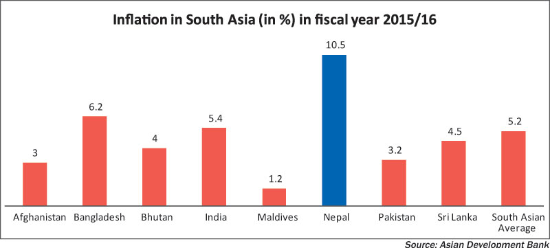 Nepal's inflation highest in South Asia