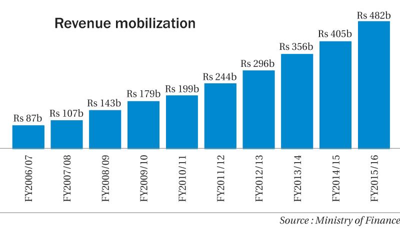 Revenue only the bright spot in govt's economic report card