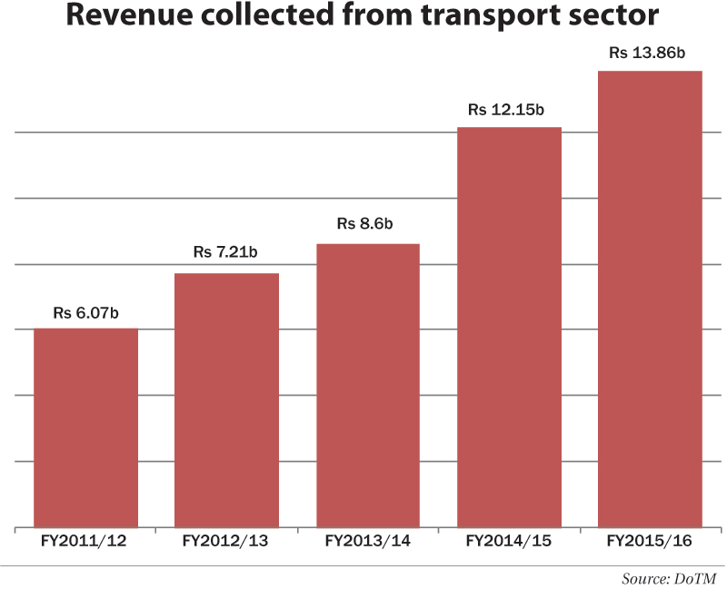 Revenue from automobile sector doubles in five years