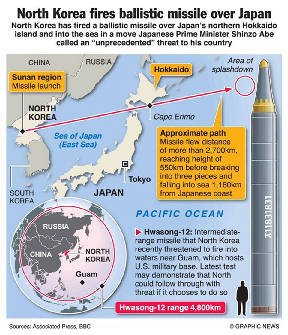 Infographics North Korea Fires Missile Over An In Unprecedented Threat