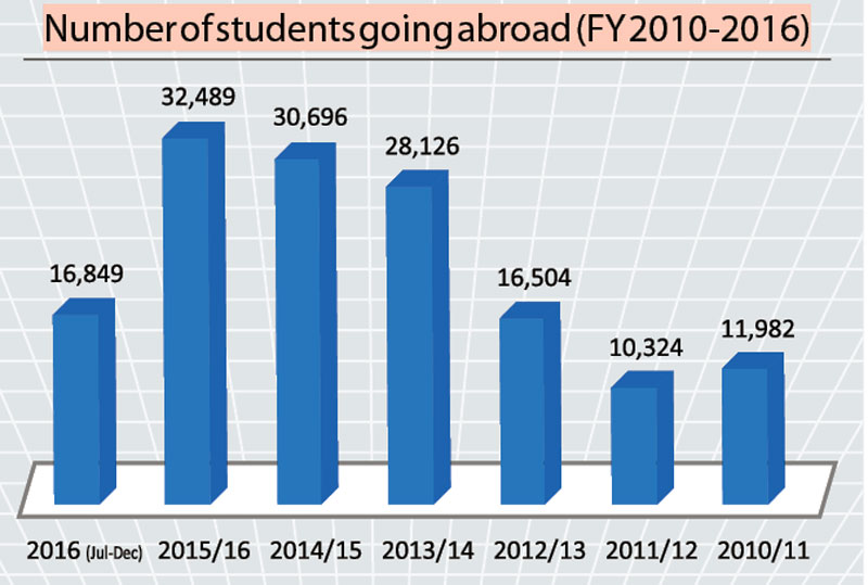 No records of students returning from abroad