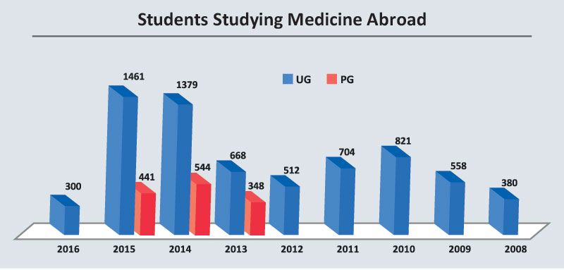 Numbers of students going abroad for MBBS officially drops
