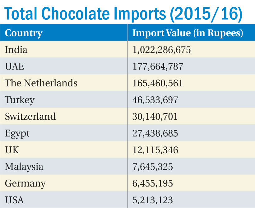 Chocolate imports soar by 37 percent