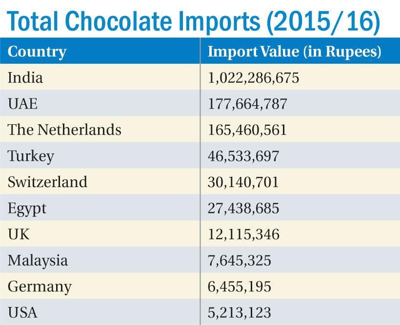Chocolate imports soar by 37 percent - myRepublica - The New York