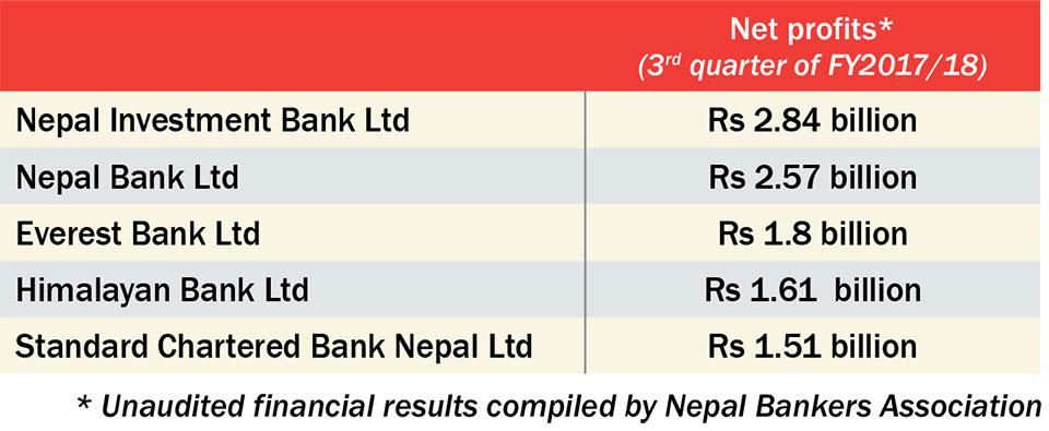 12 commercial banks each earned net profits of over Rs 1b in Q3