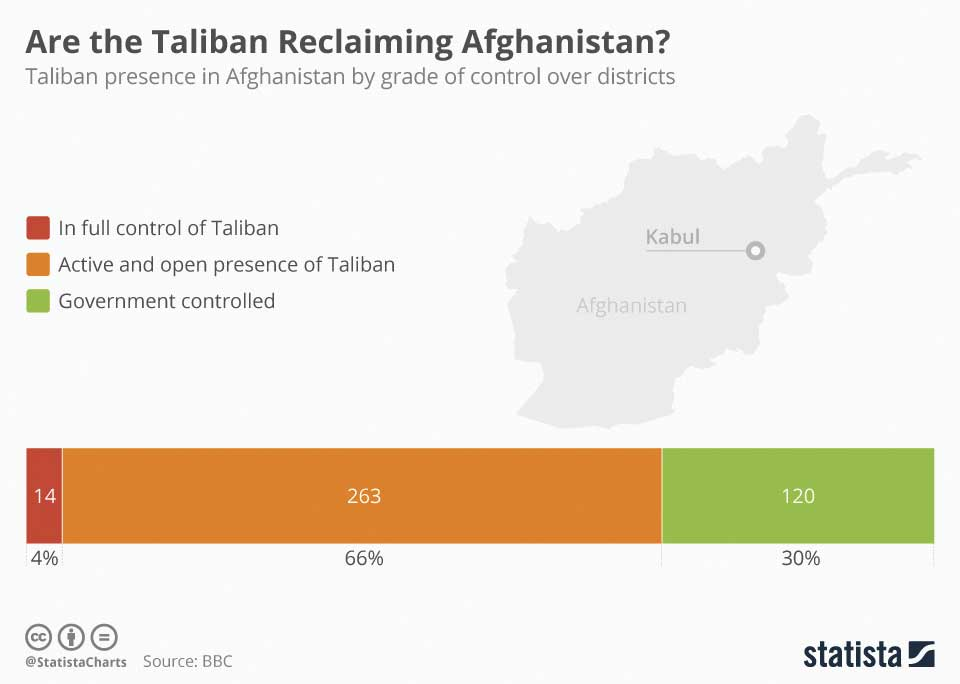 Are the Taliban Reclaiming Afghanistan?