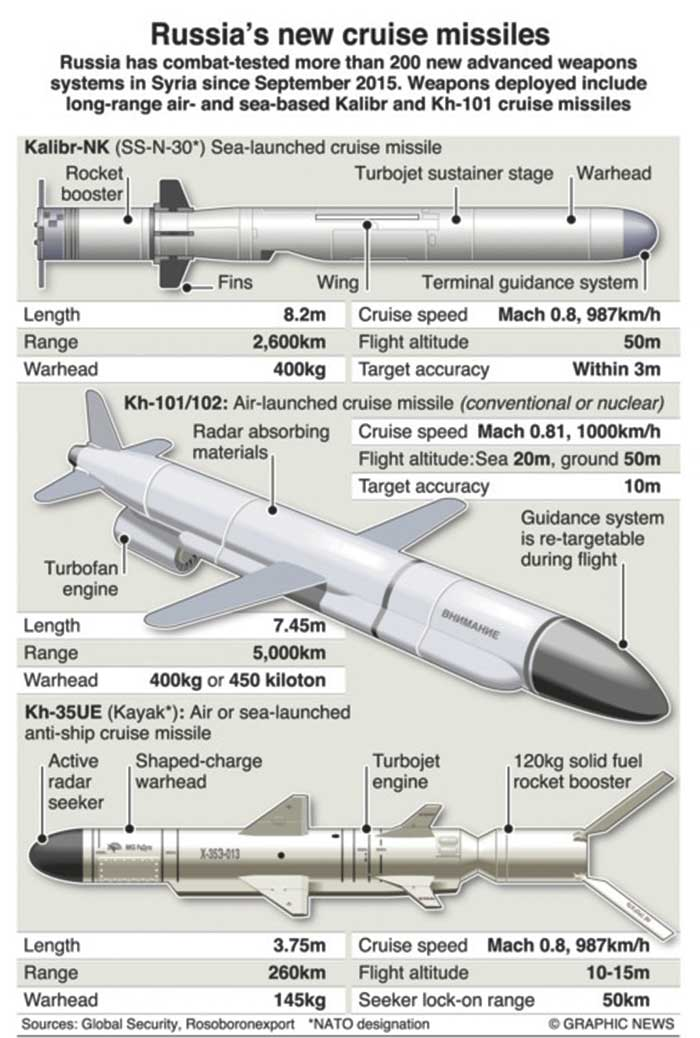 Russia's military assets in Syria