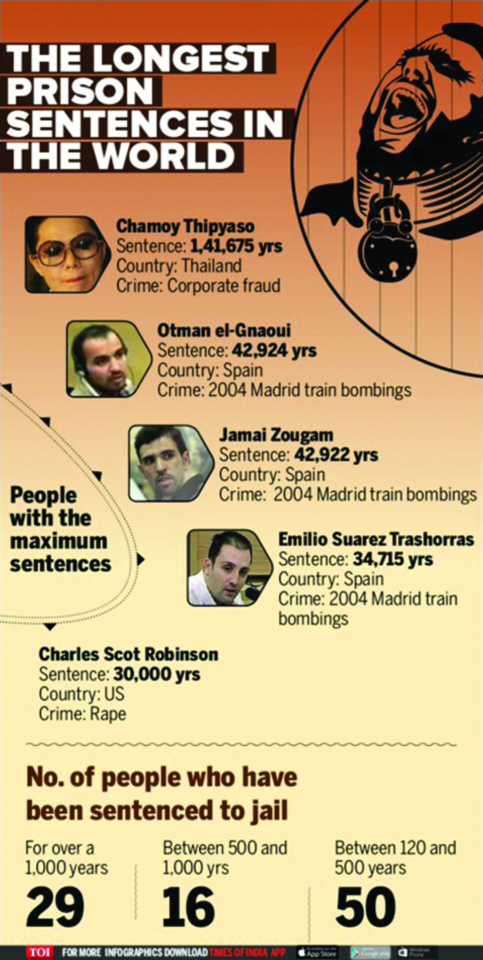 Infographics: Why 500 years in jail for two Goans shouldn't stun you