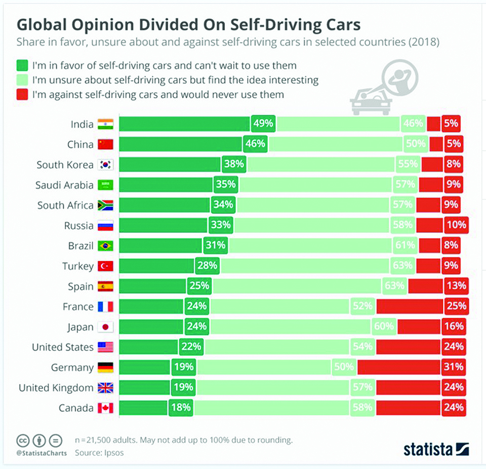 Infographics: Global opinion divided on self-driving cars