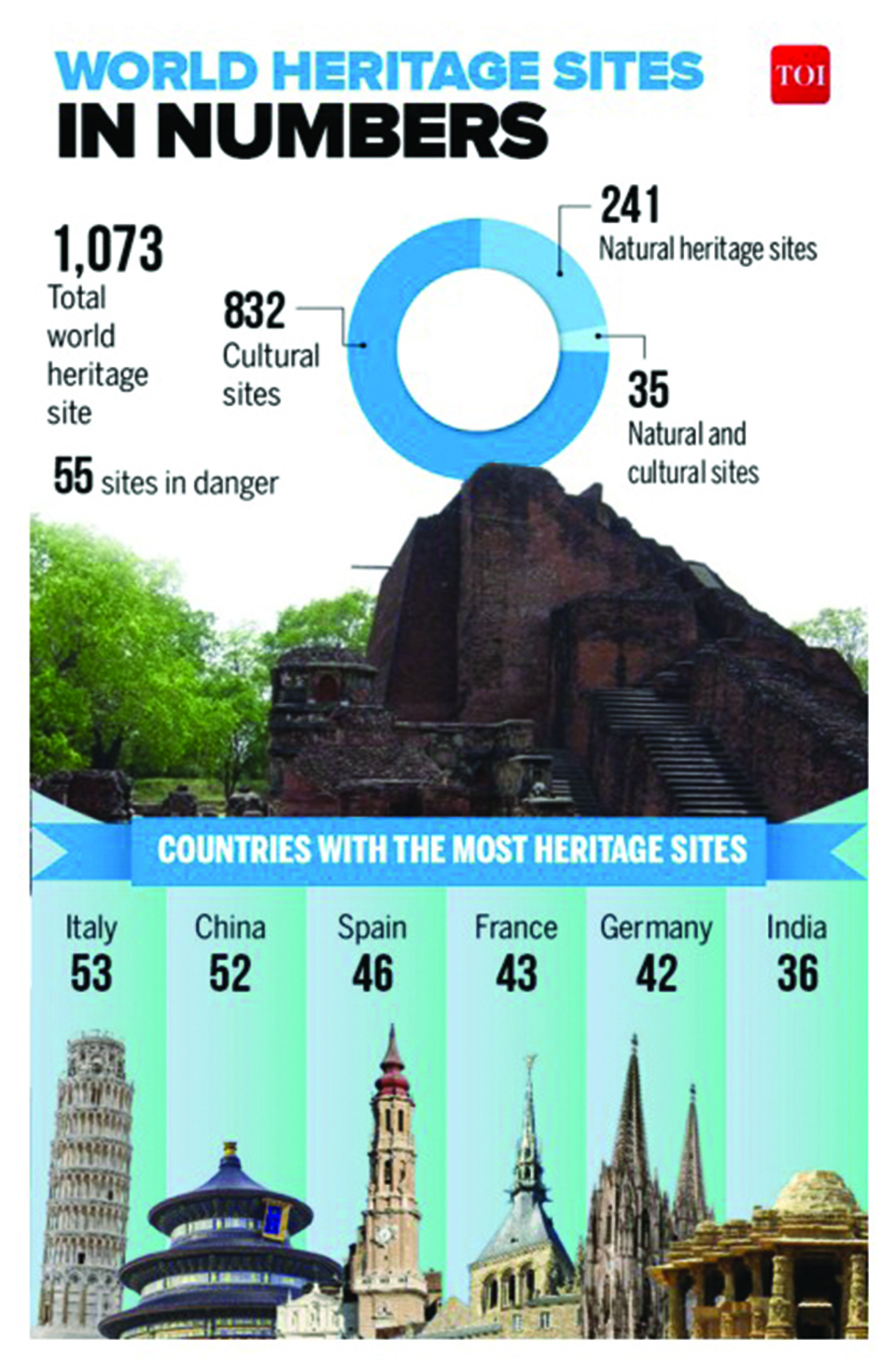 Infographics: World Heritage Day 2018: India home to 36 sites