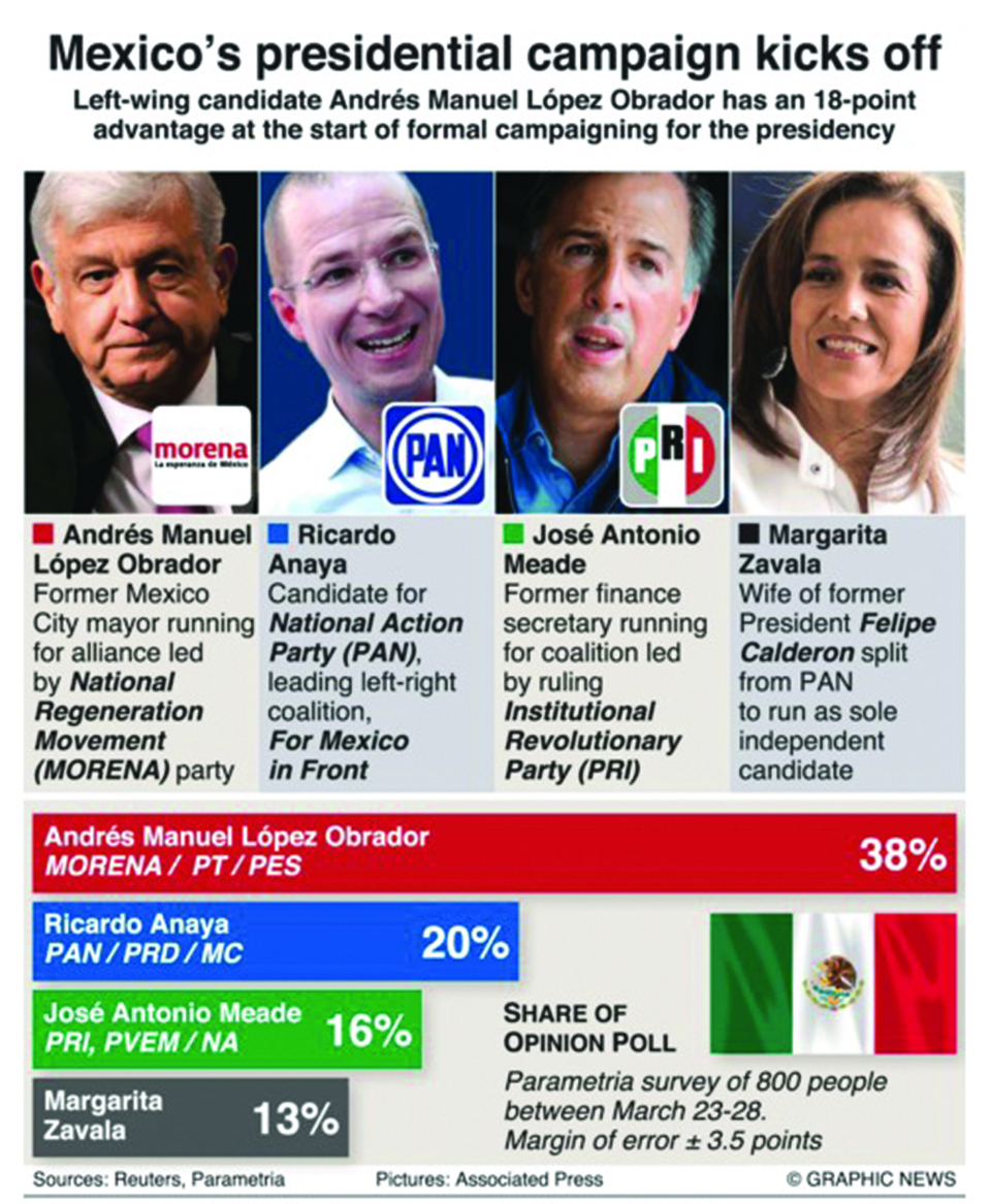 Infographics: Mexican leftist has 18-point lead as campaign starts