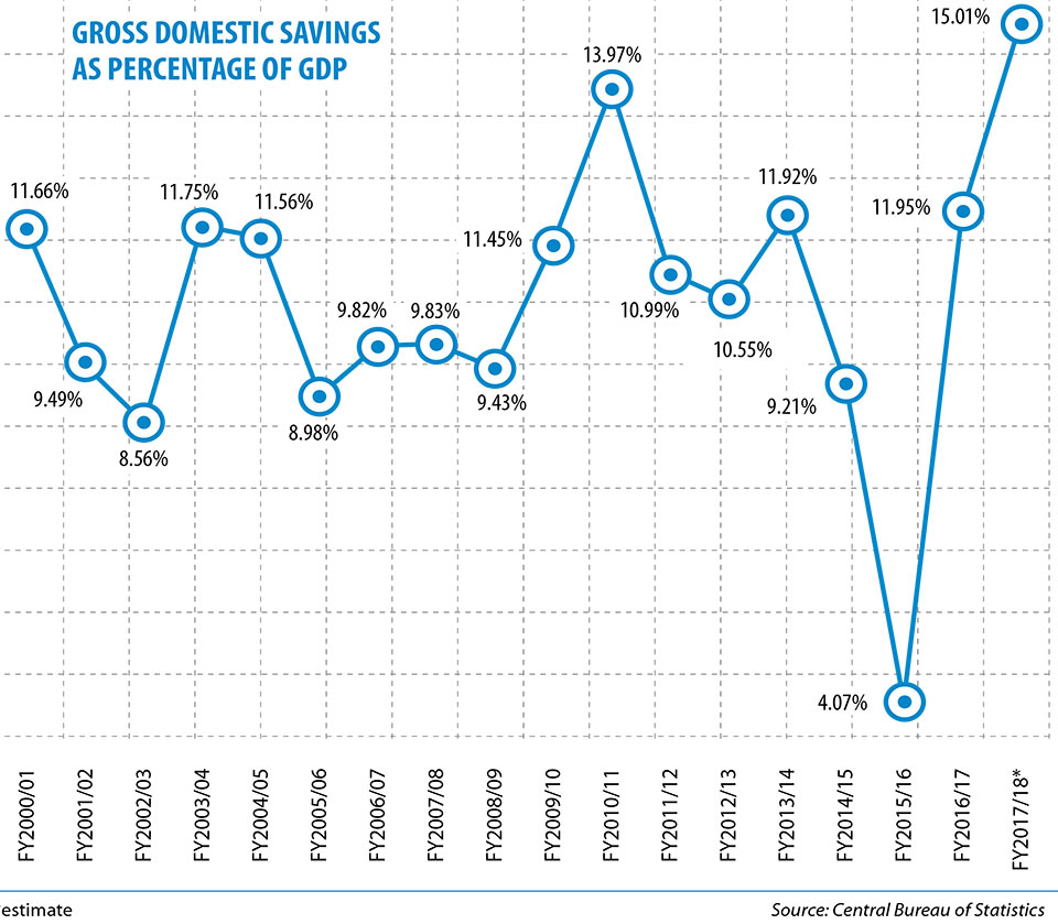 Gross domestic savings to stand at 15 percent of GDP this fiscal: CBS